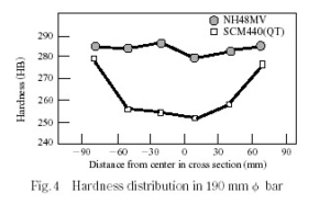 NH48MVの硬さ分布