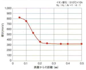 PXA30の窒化特性