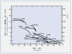 硬さと靭性(衝撃値)のグラフ