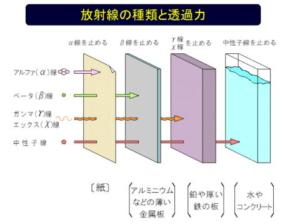 α線、β線、中性子線 、γ線、X線
