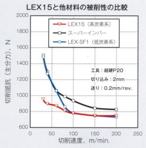 LEXの快削性