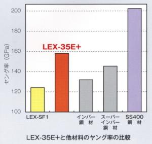 LEX-35E+