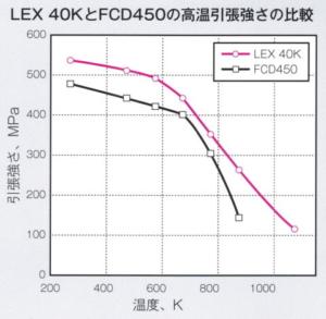 LEX-40K 3