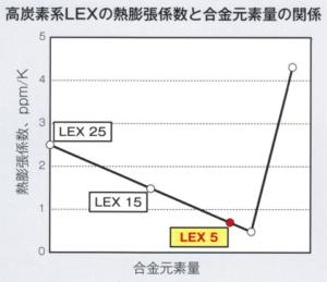 LEX-5
