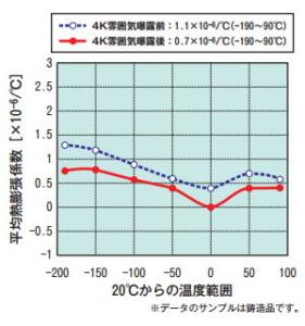 -200℃から100℃の熱膨張率