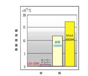 『LEX-ZERO』の熱膨張係数
