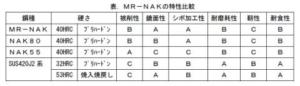 MR-NAKの特性比較