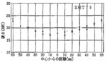 SMT75 125丸の硬度例