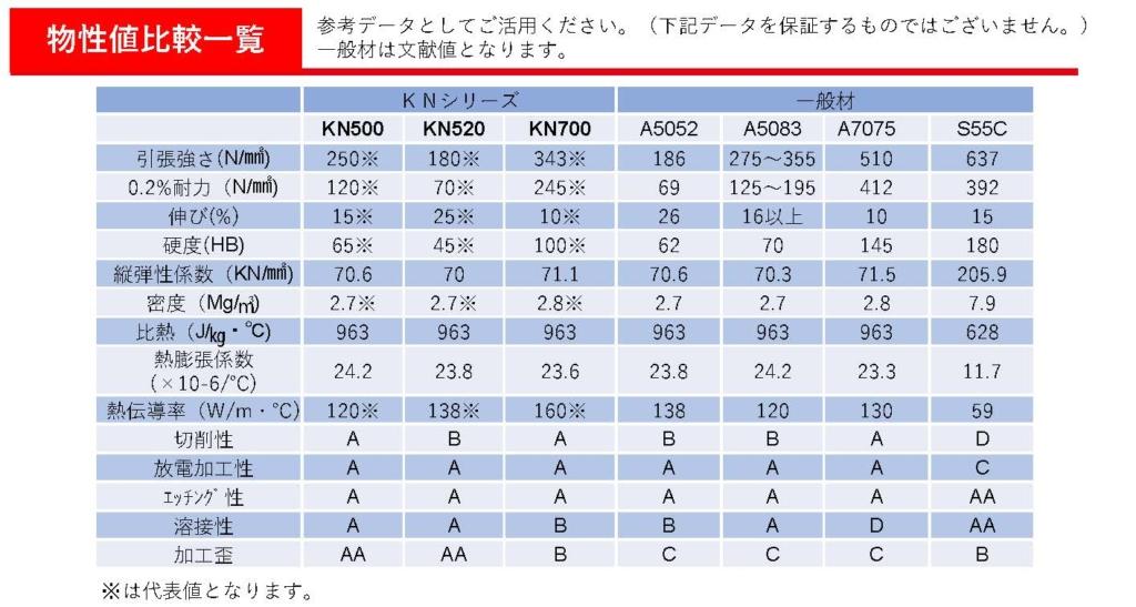 KN500、KN520、KN700